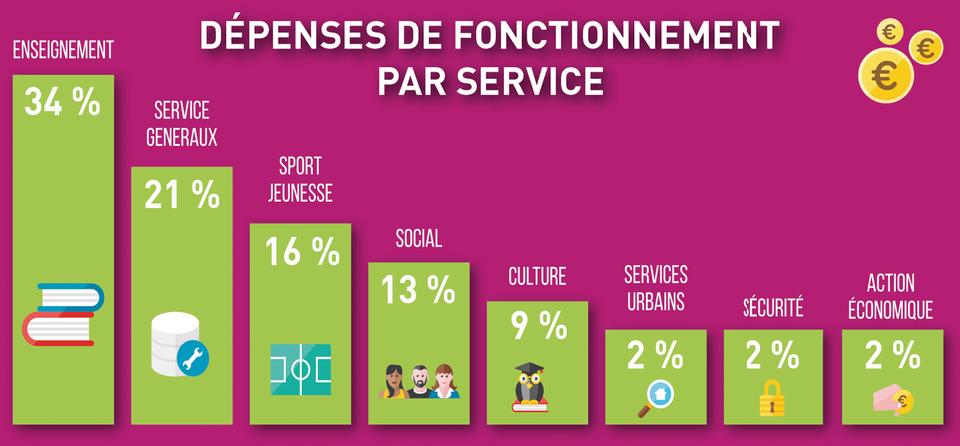 Graphique représentant la répartition des dépenses de fonctionnement
